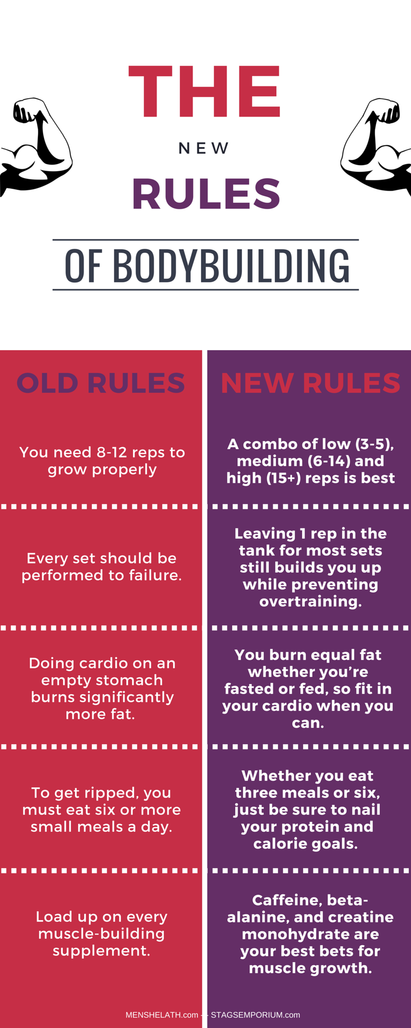 RULES OF BODYBUILDING